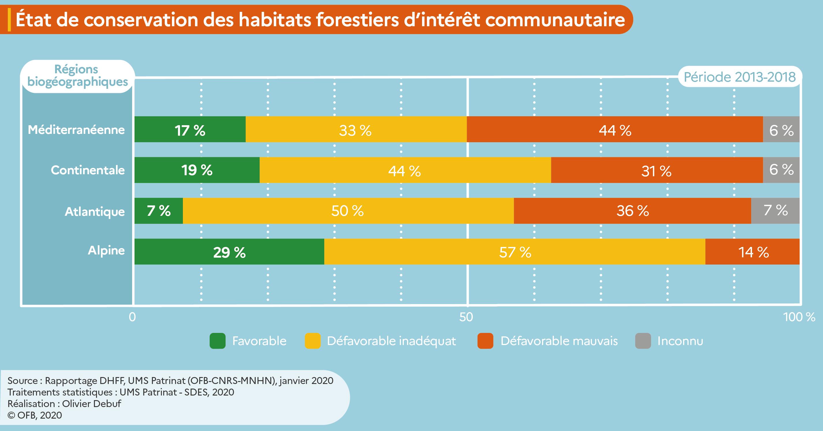 Etat de conservation des habitats forestiers d'intérêt communautaire par région biogéographique (période 2013-2018)