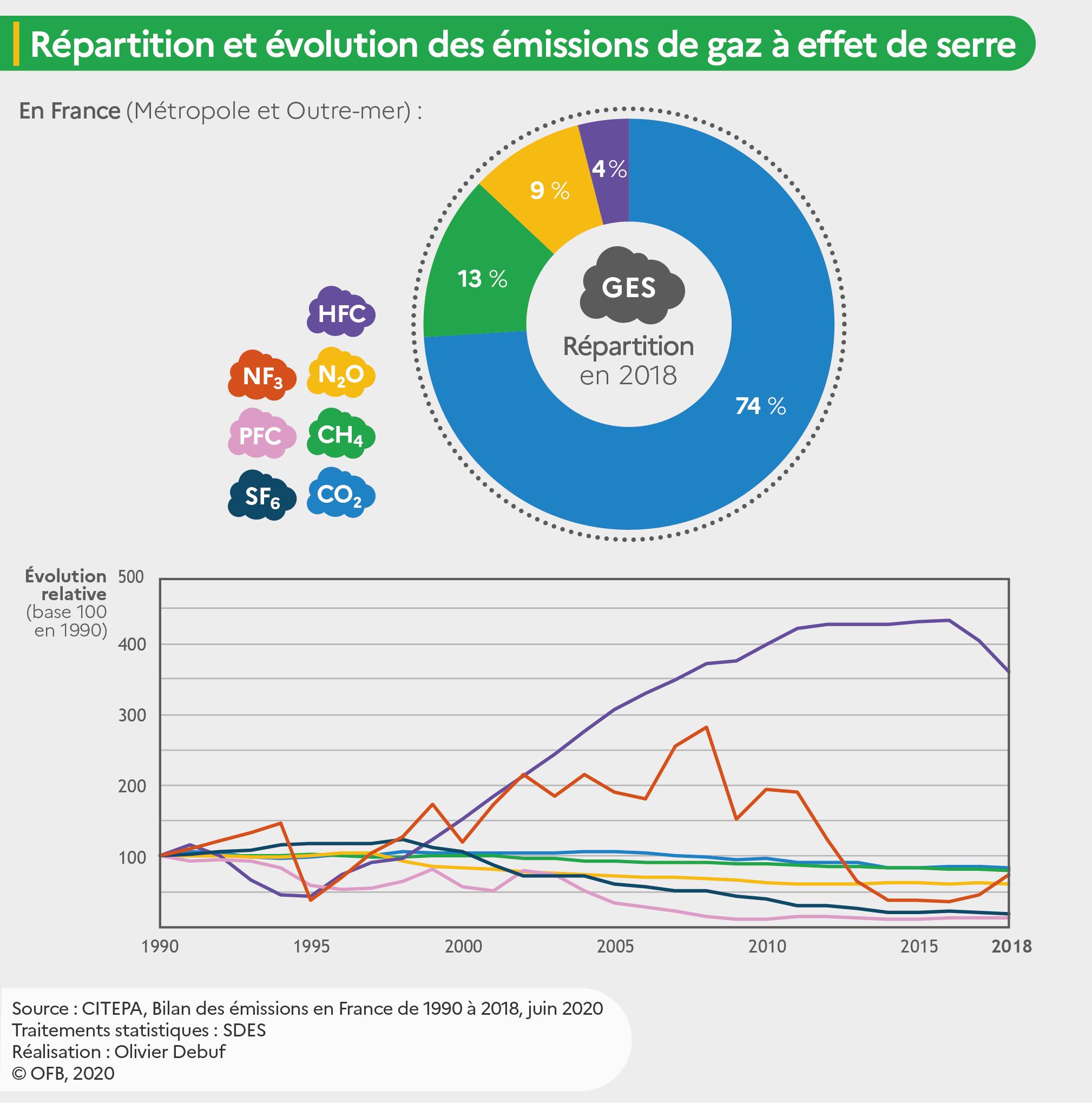 """Graphique """"Répartition et évolution des émissions de CO2 équivalent (CO2e)"""""""