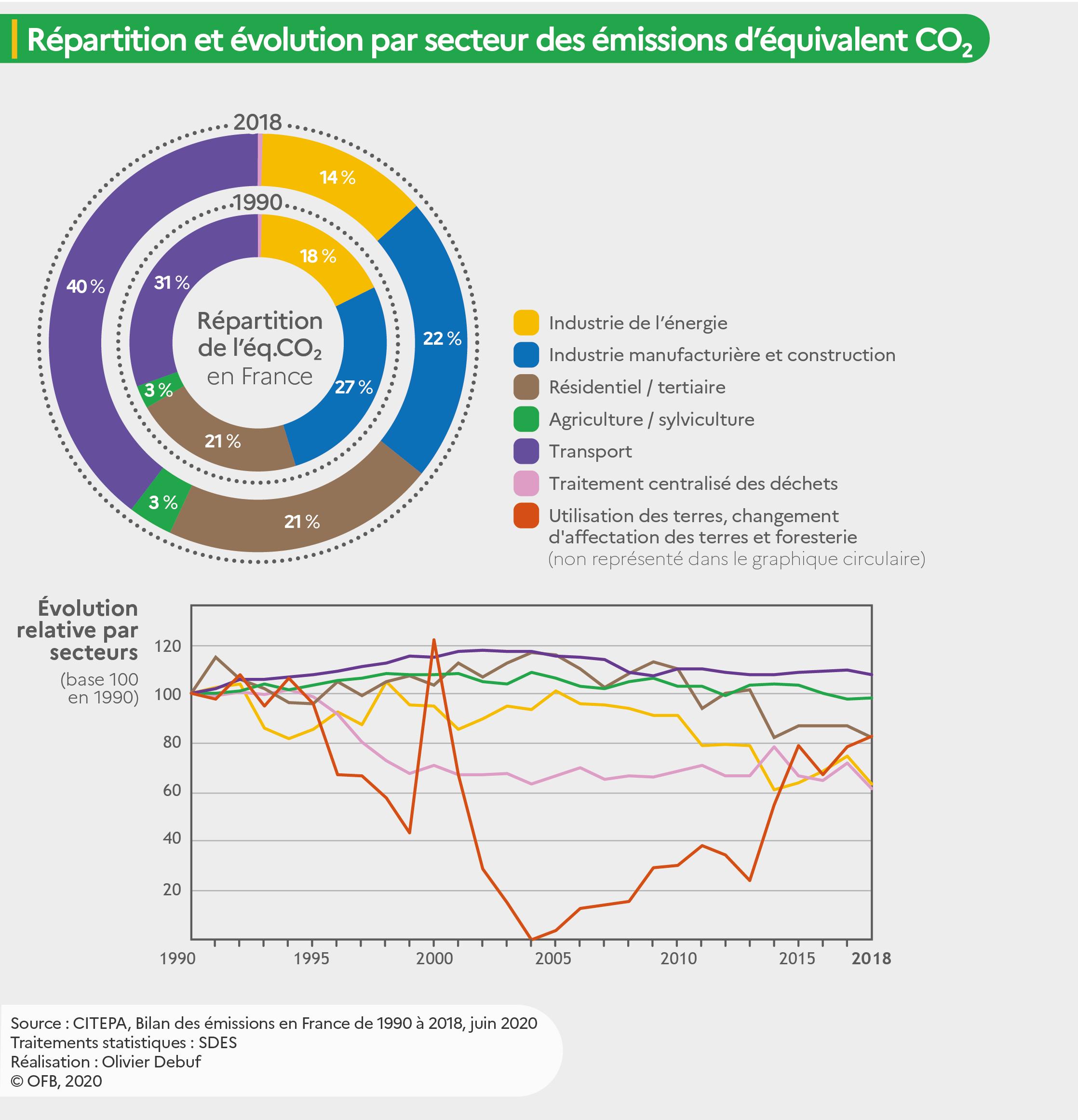 """Graphique """"Répartition et évolution par secteur des émissions de CO2 équivalent (CO2e) en France"""""""