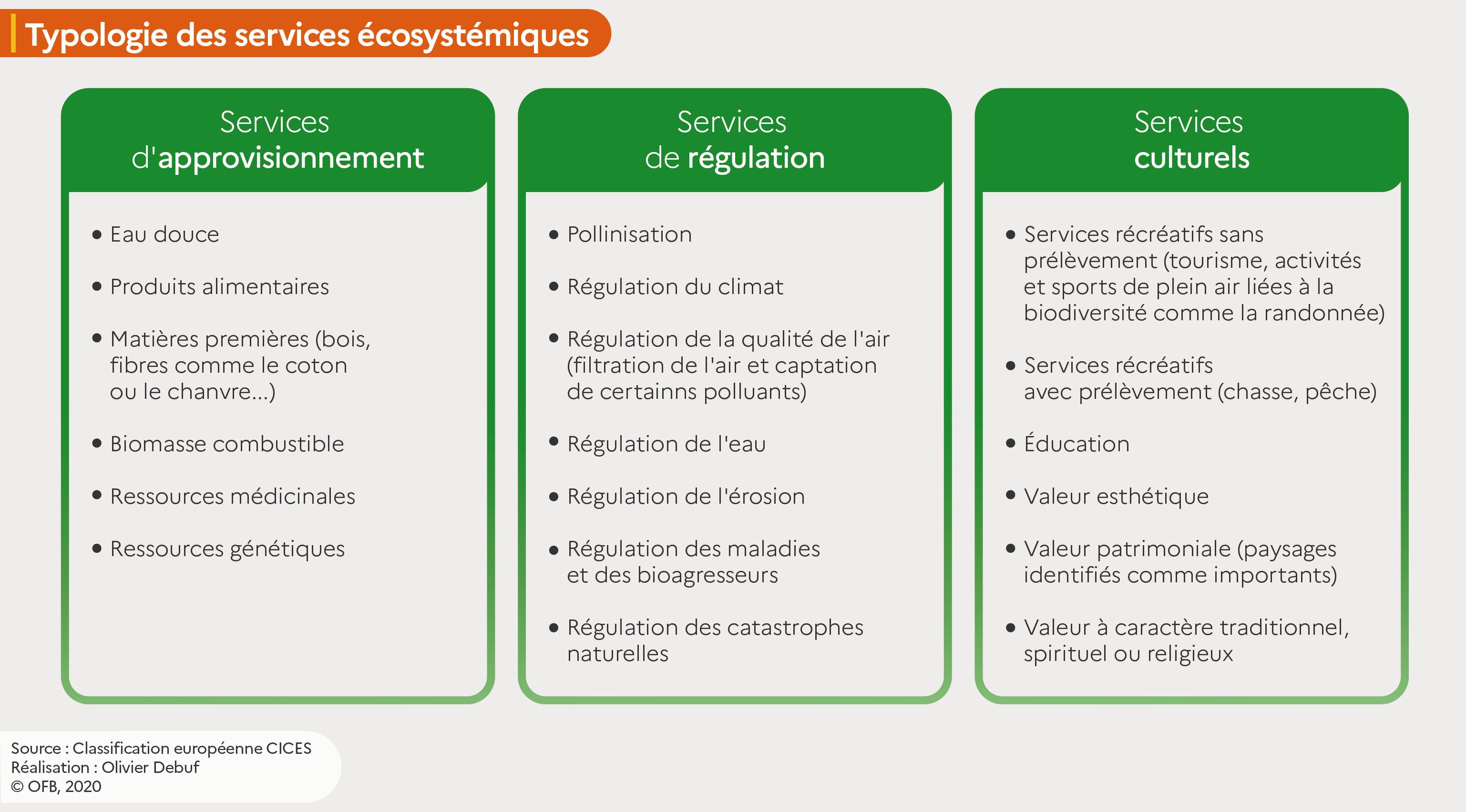 """Tableau """"Typologie des services écosystémiques selon la classification européenne CICES"""""""