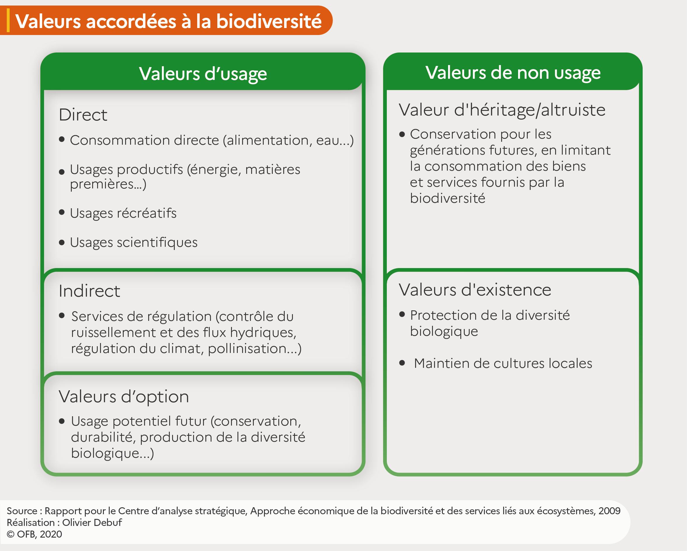 """Tableau """"Les valeurs d'usage et de non usage accordées à la biodiversité"""