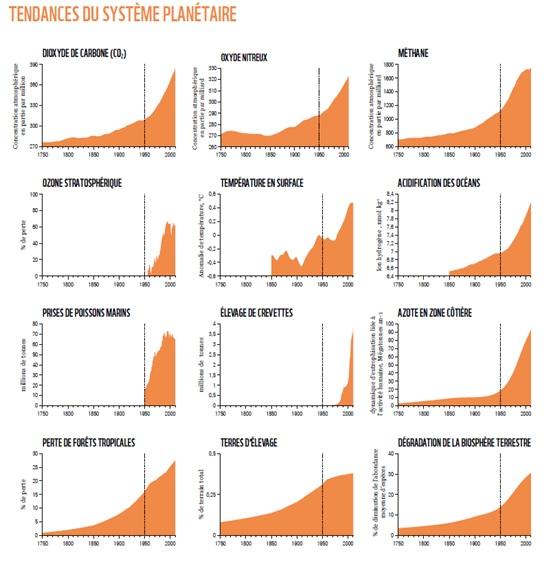WWF_tendances du système planétaire