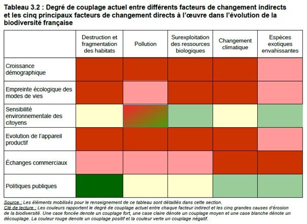 degré de couplage entre facteurs de changements indirects et directs dans l'évolution de la biodiversité française