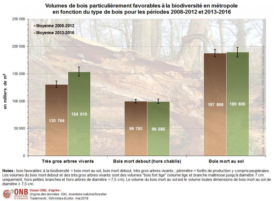 Détail par type de bois en 2018
