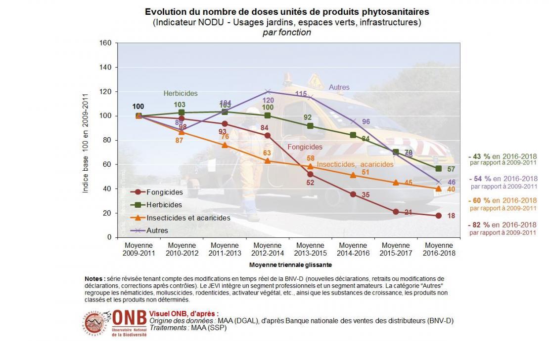 Détails du nombre de doses unités en usages non agricoles et des moyennes triennales glissantes par fonction, version 2020