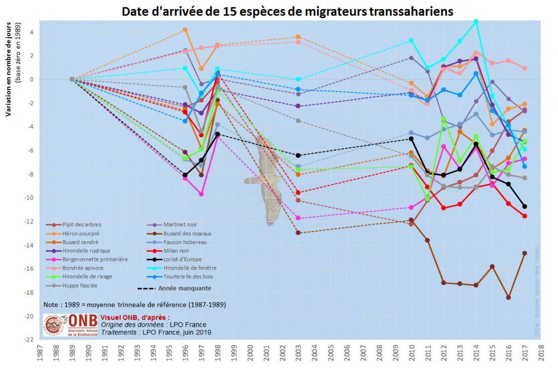 Indice par espèce et Valeur manquante entre 1989 et 2017