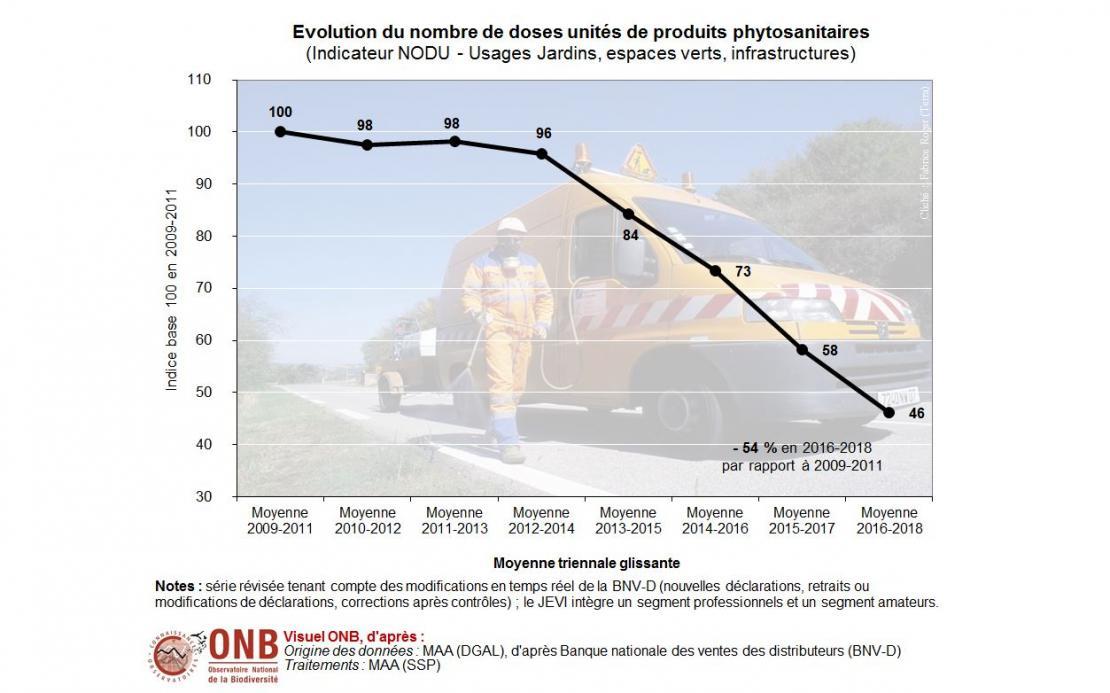 Moyenne triennale glissante du nombre de doses unités en usages non agricoles : JEVI (pro + EAJ), version 2020