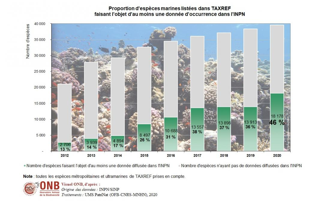 Niveau de connaissance de la répartition des espèces marines en 2020