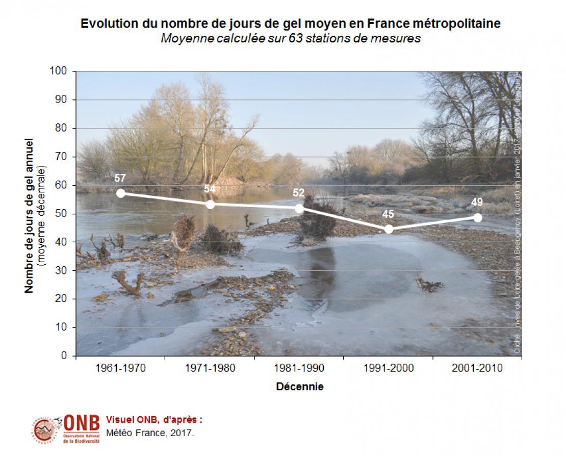 Nombre annuel de jours de gel par décennie