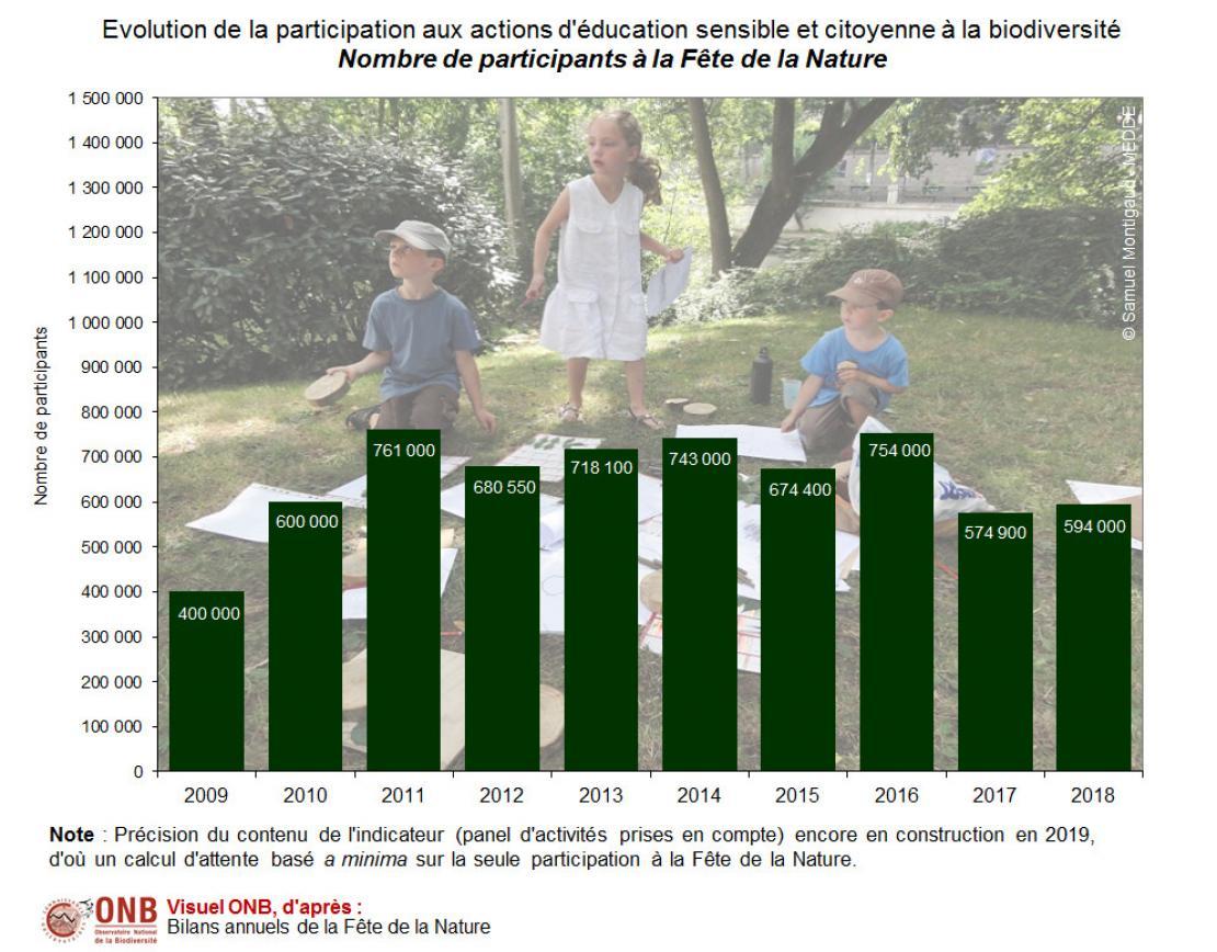 Nombre de participants à la Fête de la Nature sur la période 2009-2018