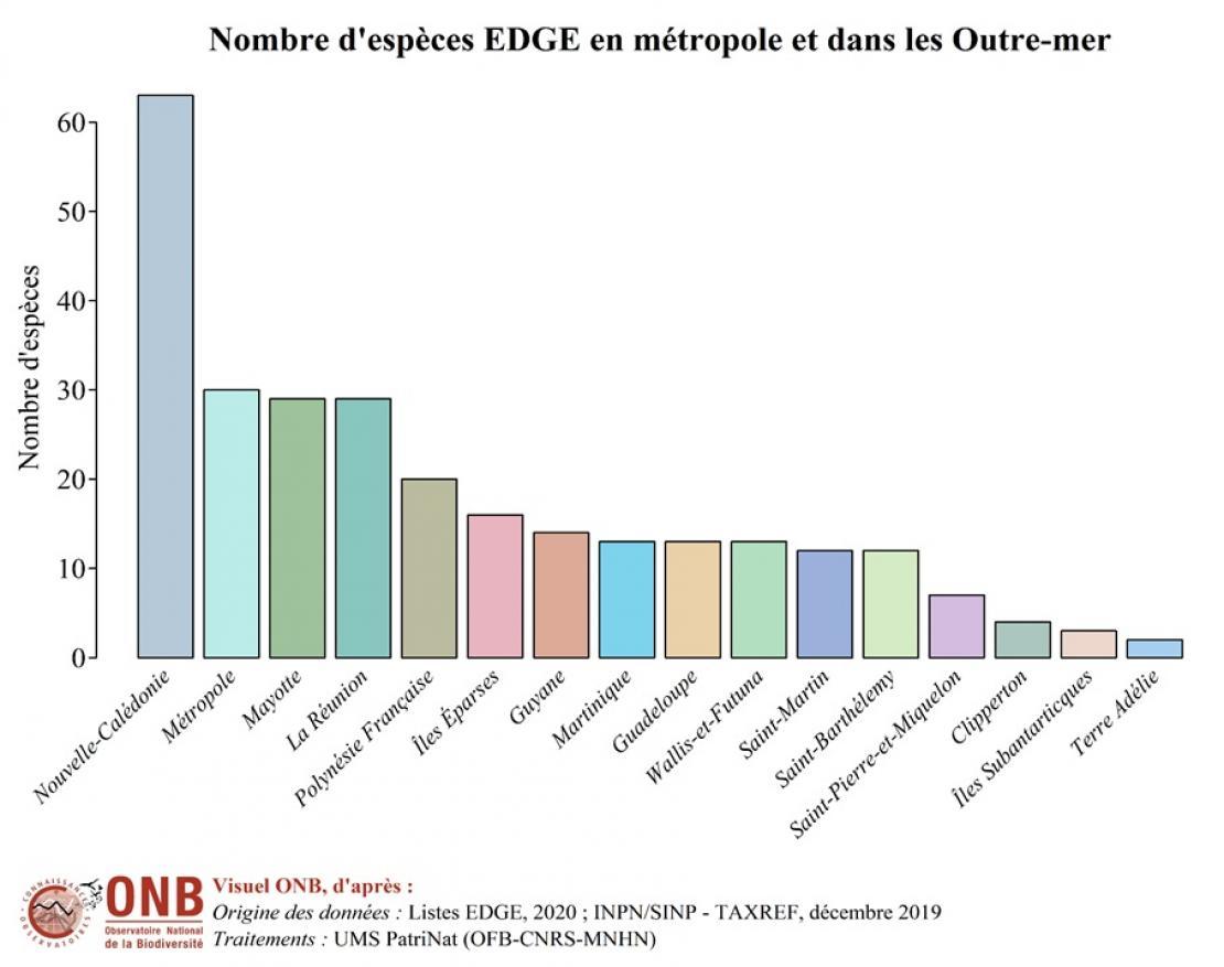 Nombre d'espèces des listes EDGE ventilées par territoire en métropole et dans les Outre-mer, version 2020