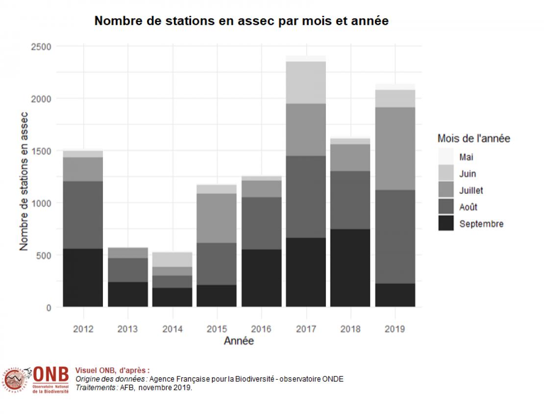 Nombre de stations en assec par année