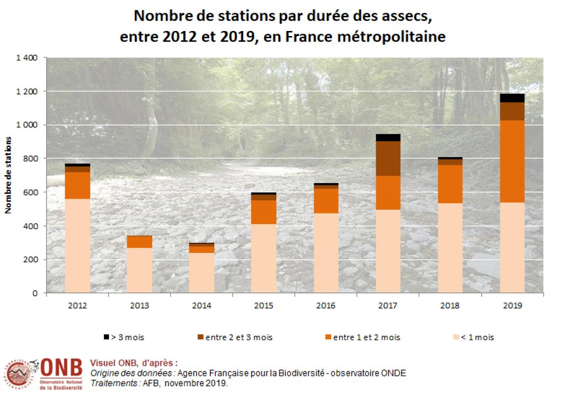 Nombre de stations par durée des assecs