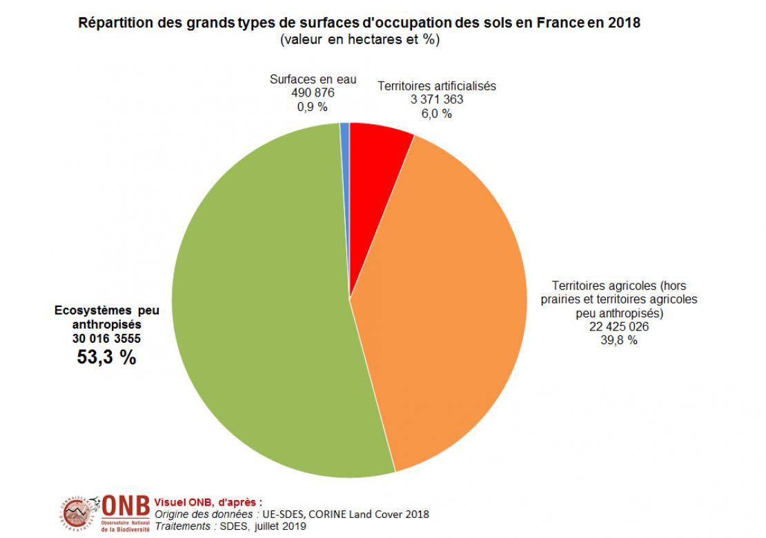 Part du territoire peu anthropisé en France
