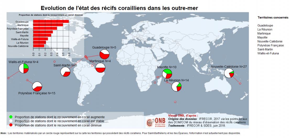 Pourcentage de stations de suivis des récifs coralliens en fonction de leur état de santé