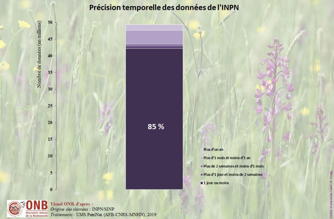 Précision temporelle des données de l'INPN, version 2019
