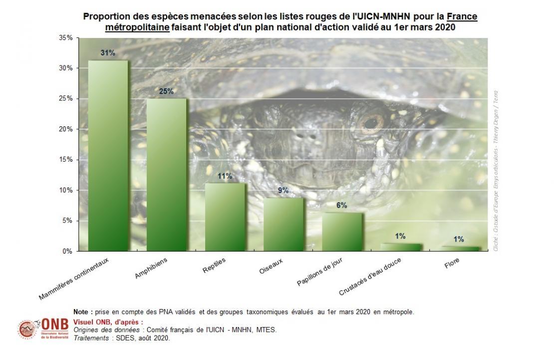 Proportion des espèces menacées selon les listes rouges de l'UICN-MNHN pour la France métropolitaine faisant l'objet d'un plan national d'action validé au 1er mars 2020