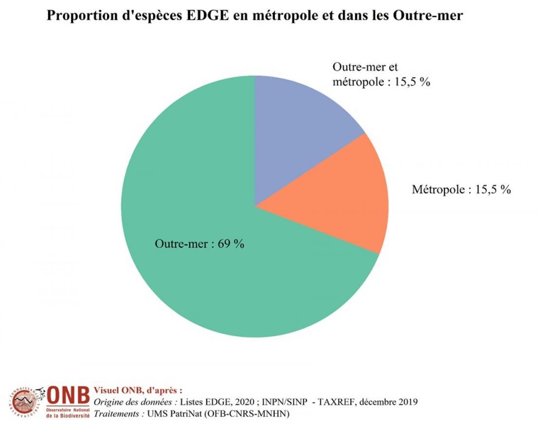 Proportion d'espèces EDGE en métropole et dans les Outre-mer, version 2020