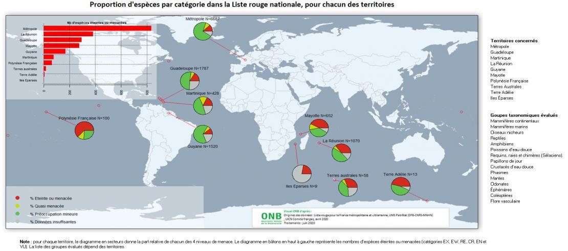 Proportion d'espèces éteintes ou menacées dans les listes rouges nationales - Données pour visuel quatre, 2020