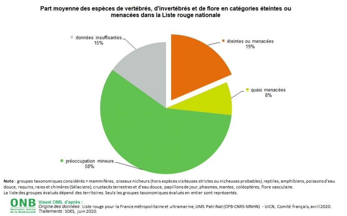 Proportion d'espèces éteintes ou menacées dans les listes rouges nationales - Données pour visuel un, 2020