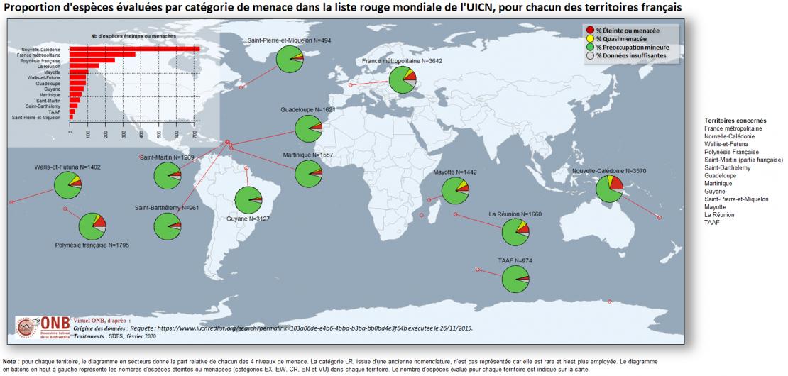 Proportion d'espèces évaluées par catégorie de menace dans la liste rouge mondiale de l'UICN, pour chacun des territoires français