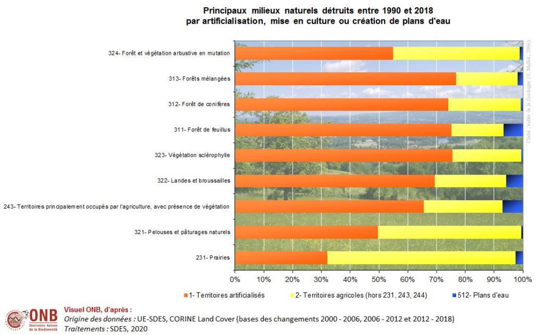 Répartition des milieux naturels détruits par artificialisation, mise en culture ou création de plans d'eau entre 1990 et 2018 en pourcentage (pourcentage en lignes)