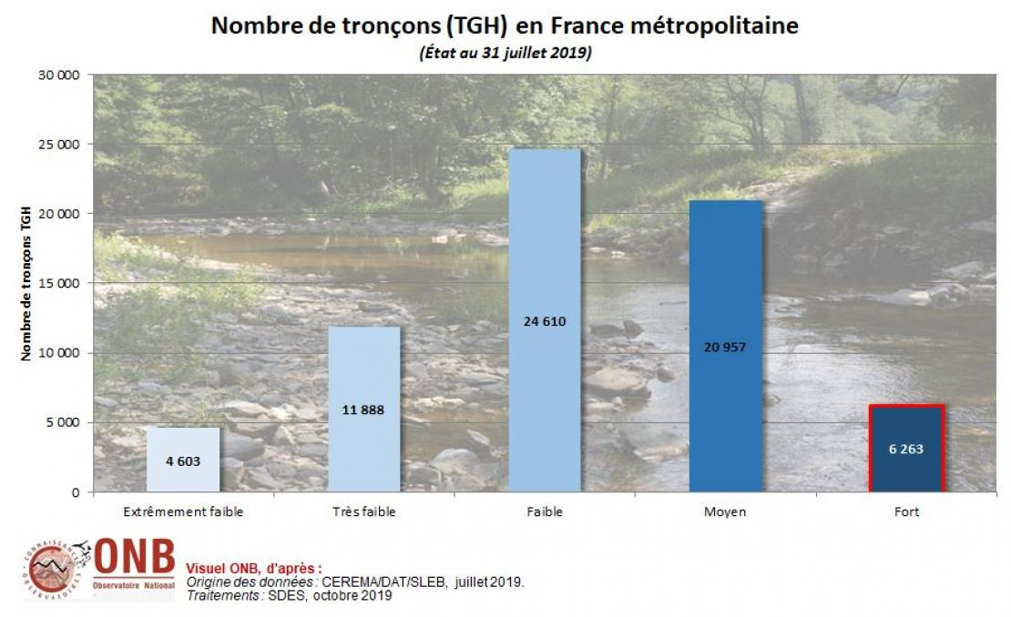 Répartition des petites et moyennes rivières en fonction de leurs potentiels de naturalité