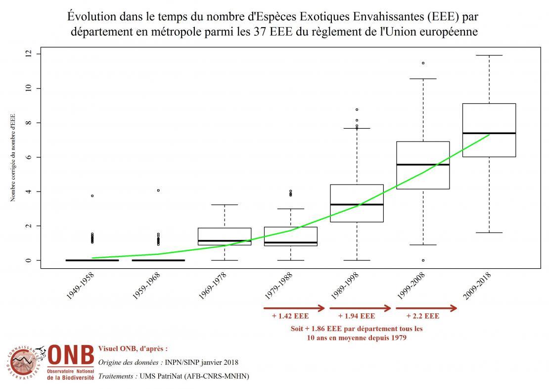 Résultats issus du modèle - panel de 37 EEE (Union européenne)