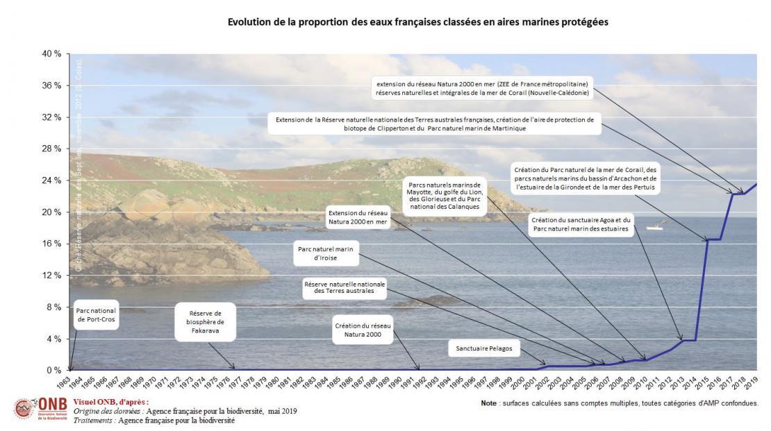 Surface et proportion des eaux françaises classées en aires marines protégées (toutes catégories confondues)