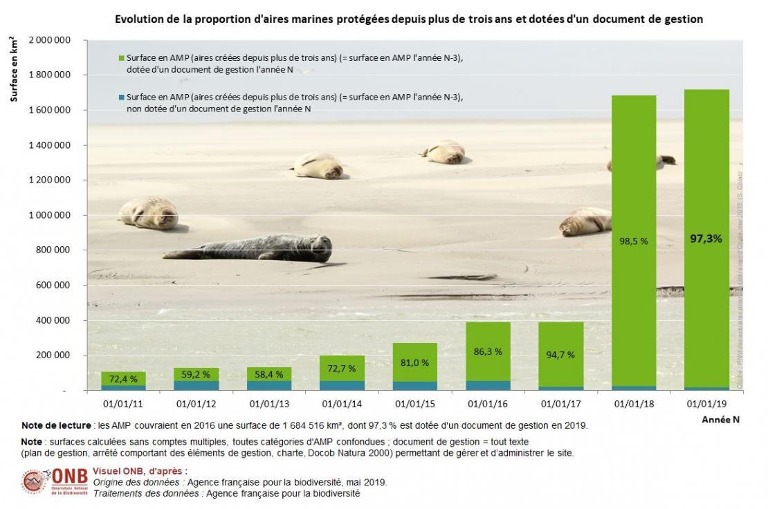 Surface totale d'aires martines protégées et propotion des eaux françaises couvertes par le réseau d'aires marines protégées