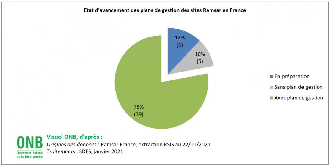 État d'avancement des plans de gestion des sites Ramsar en France