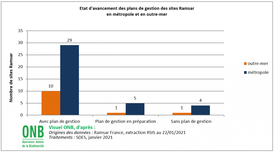 État d'avancement des plans de gestion des sites Ramsar en métropole et en Outre-mer