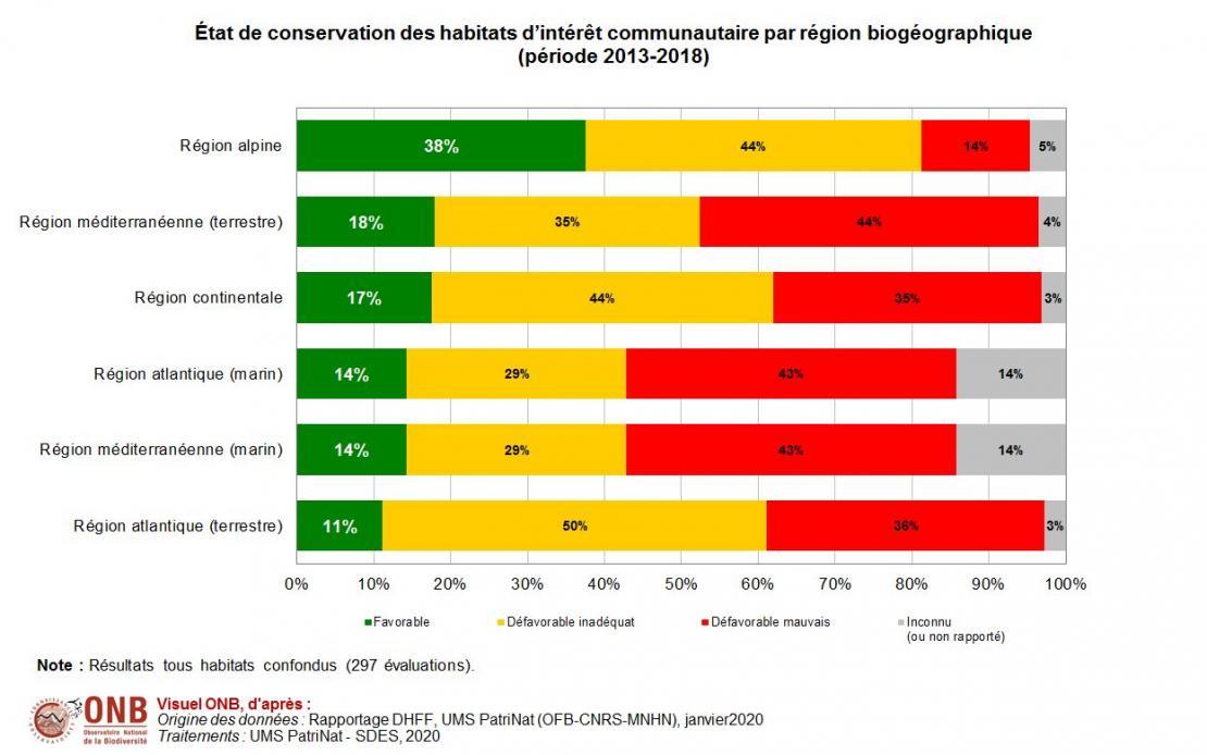 État de conservation des habitats d'intérêt communautaire par région biogéographique, version 2020
