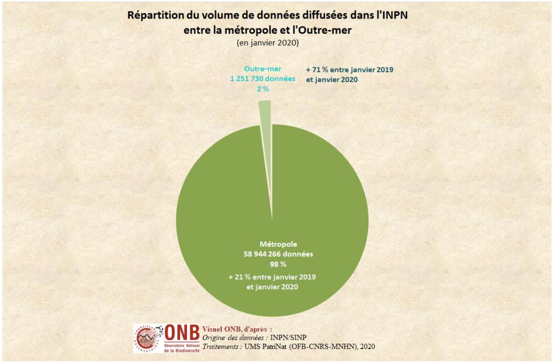 Taux de progression annuelle des données concernant la métropole et l'Outre-mer dans l'INPN, version 2020