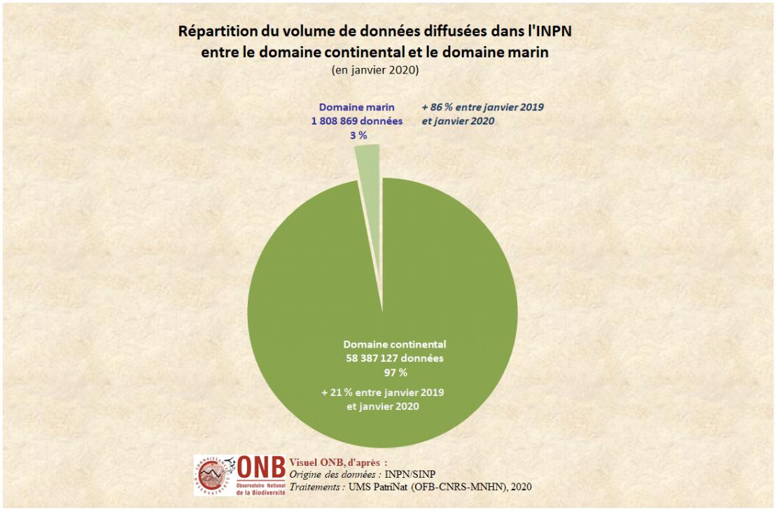 Taux de progression annuelle des données continentales et marines diffusées dans l'INPN, version 2020