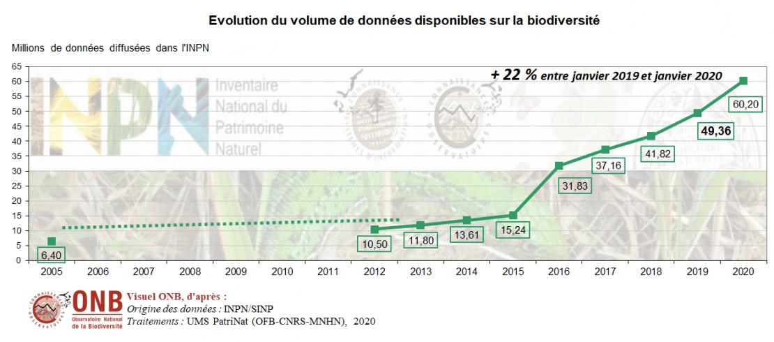 Taux de progression annuelle des données diffusées dans l'INPN, version 2020