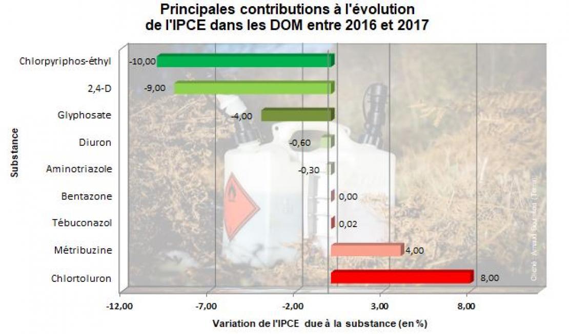 Variation de l'ICPE due à la substance (en %) en Outre-mer