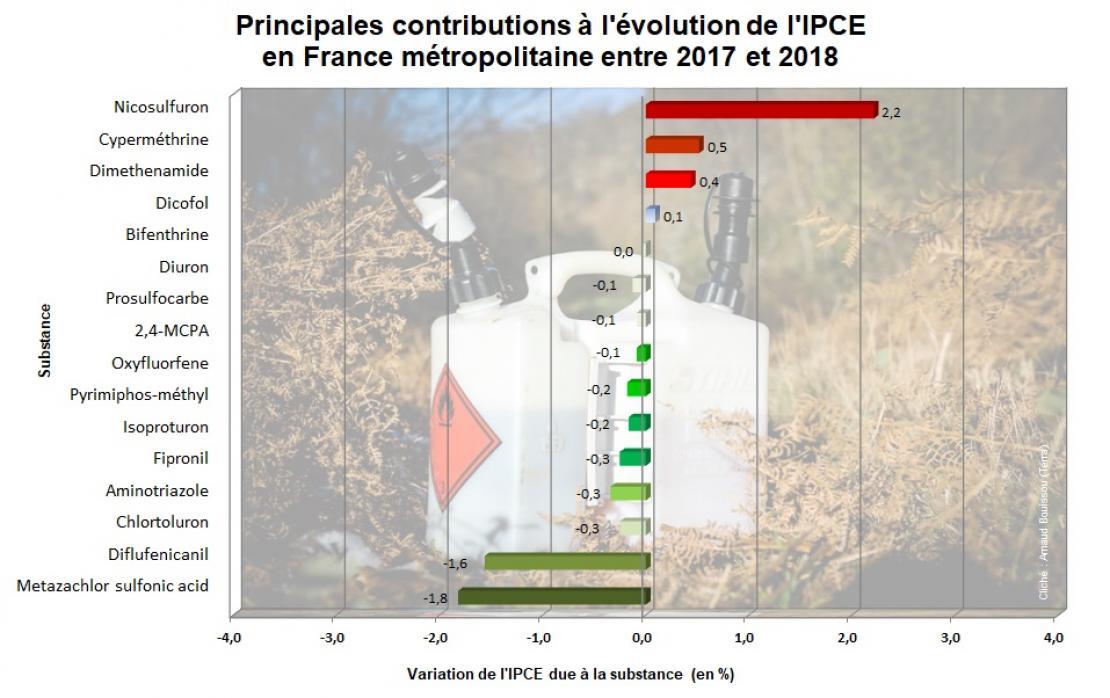 Variation de l'ICPE due à la substance en France métropolitaine