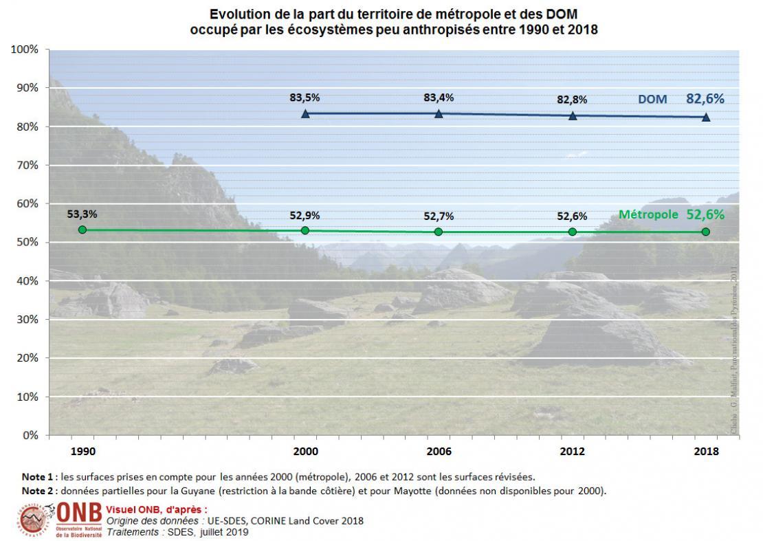 Évolution de la part du territoire de métropole et des DOM occupé par les écosystèmes peu anthropisés entre 1990 et 2018