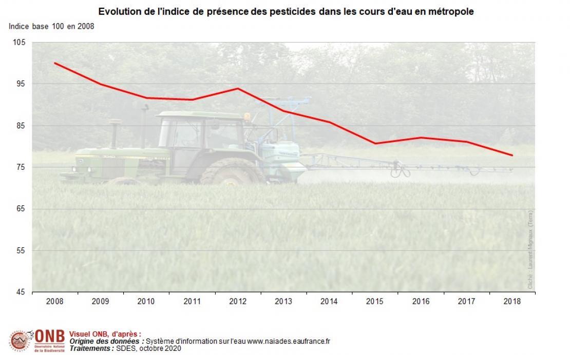 Évolution de la pollution par les pesticides en indice base 100 en 2008 en métropole