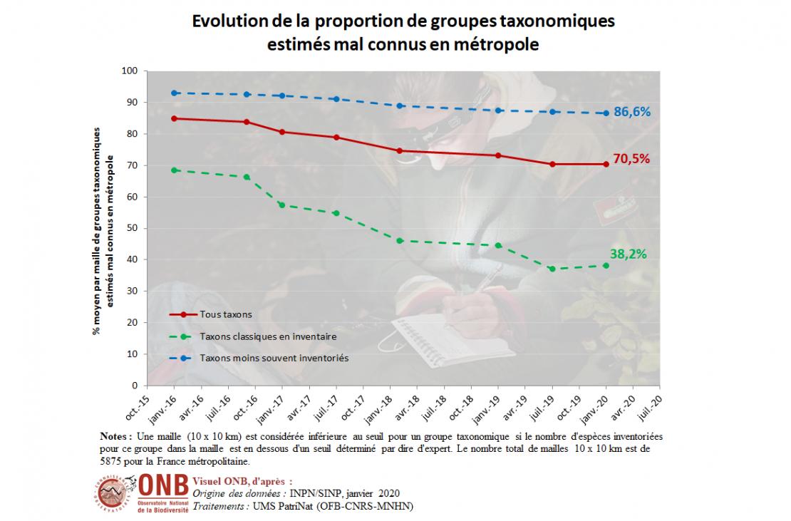 Évolution de la proportion de groupes taxonomiques estimés mal inventoriés par maille