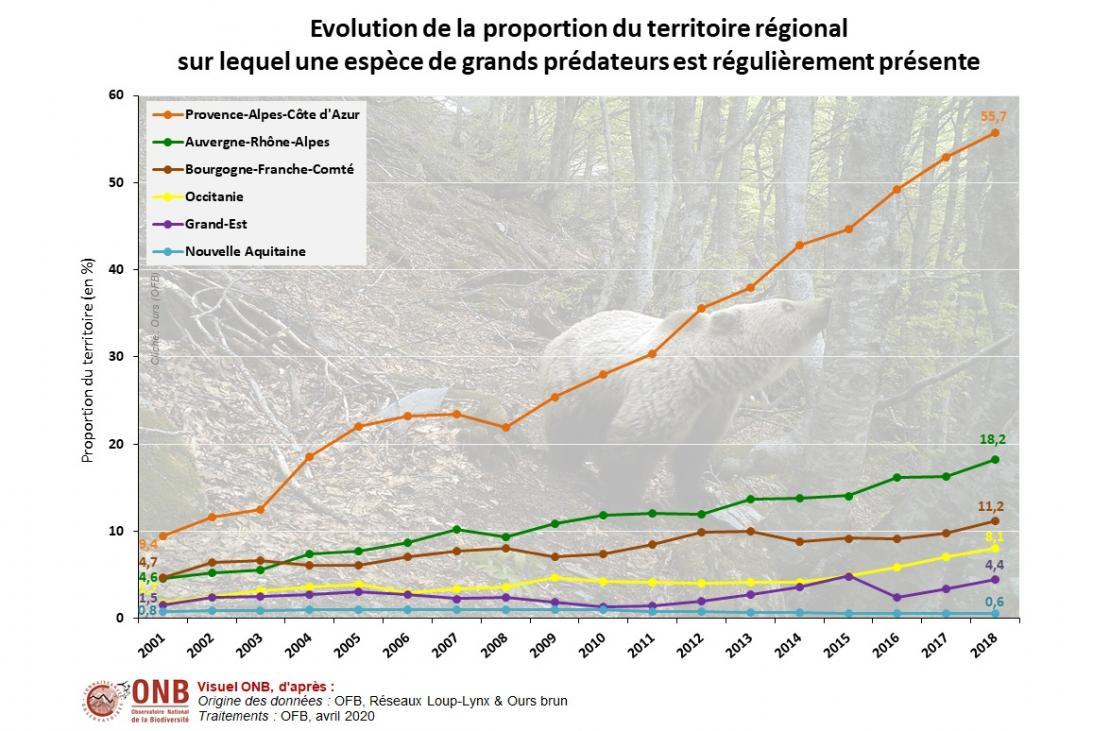 Évolution de la proportion du territoire régional sur lequel une espèce de grands prédateurs est régulièrement présente