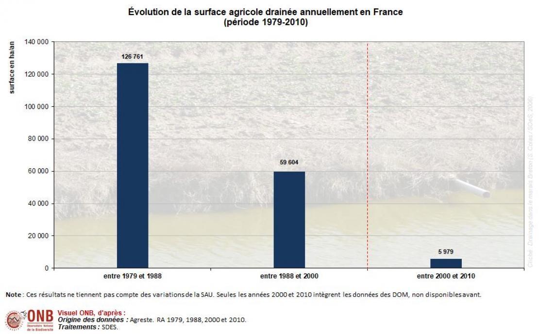 Évolution de la superficie agricole drainée entre 1979 et 2010 en France