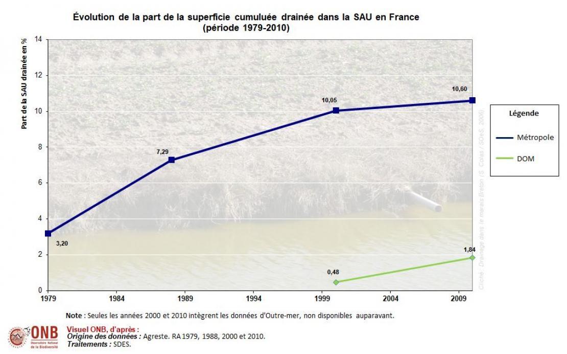 Évolution de la superficie agricole drainée et de la part de la superficie drainée dans la SAU entre 1979 et 2010 en France