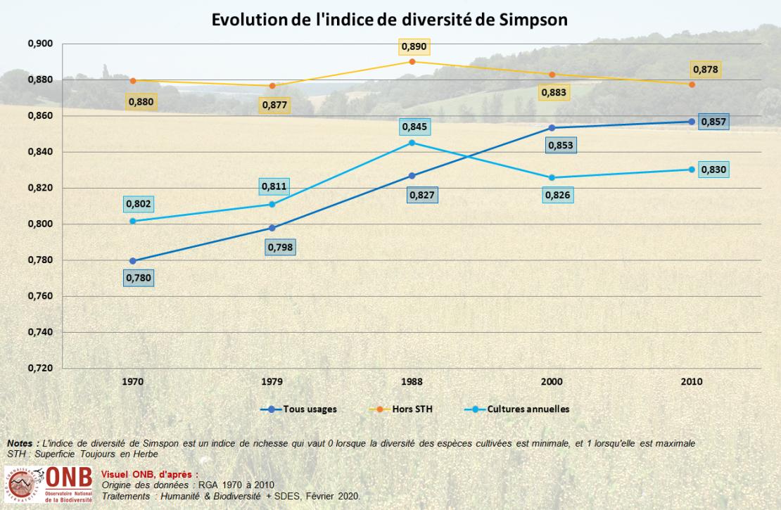 Évolution de la superficie agricole en fonction du type de plantation