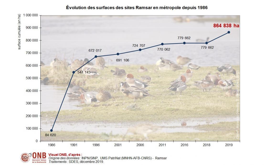 Évolution de la superficie des sites Ramsar depuis 1986 en métropole