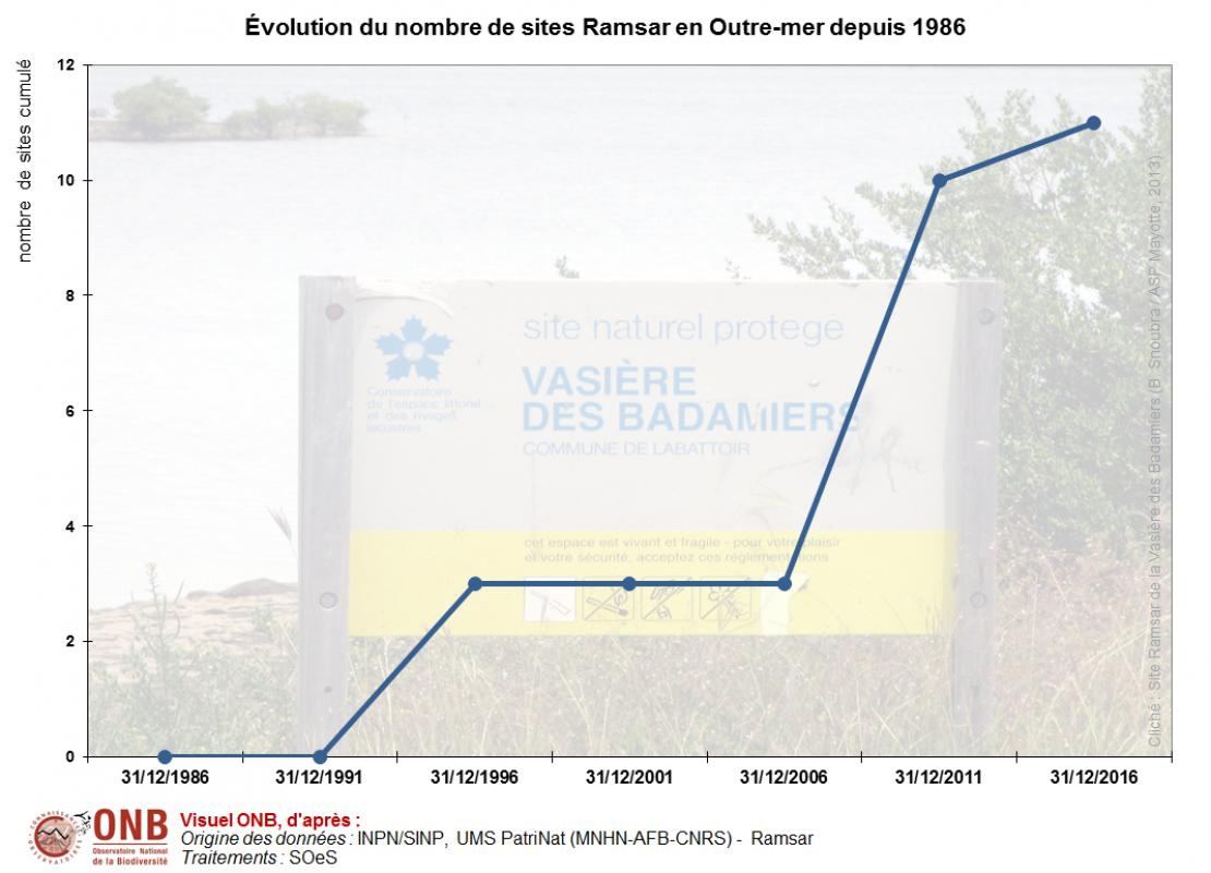 Évolution de la superficie et du nombre de sites Ramsar depuis 1986 en Outre-mer