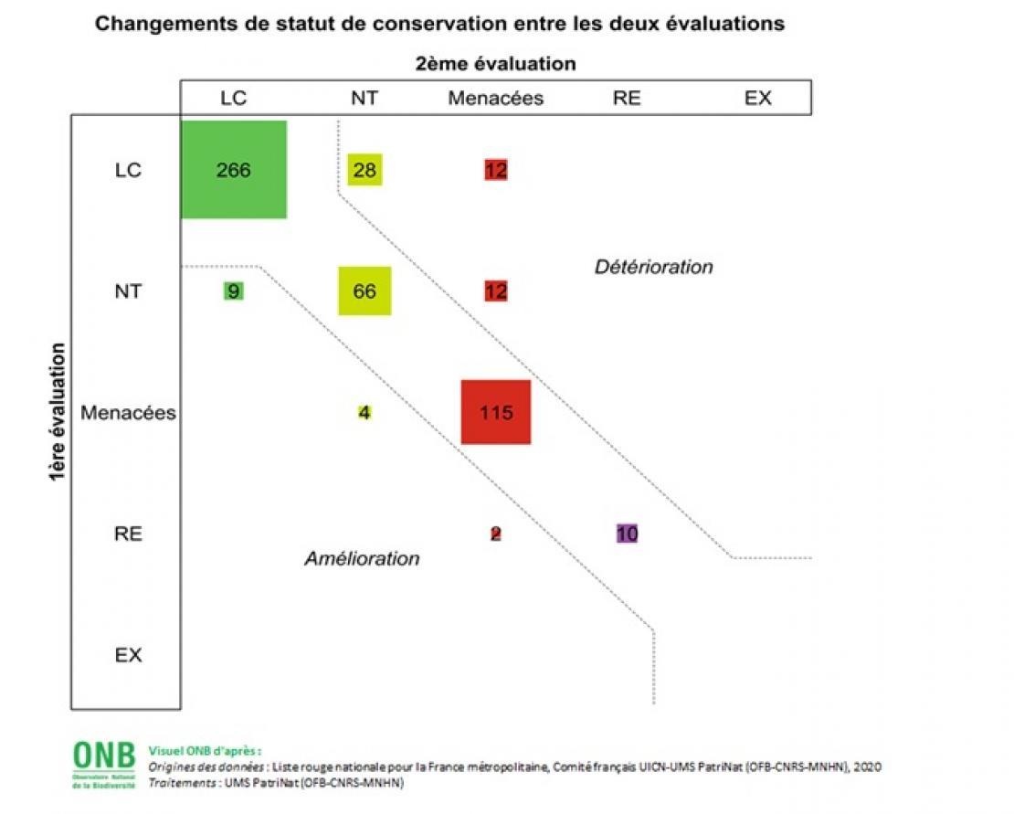 Évolution de l'indice de risque d'extinction des espèces - Données pour visuel cinq