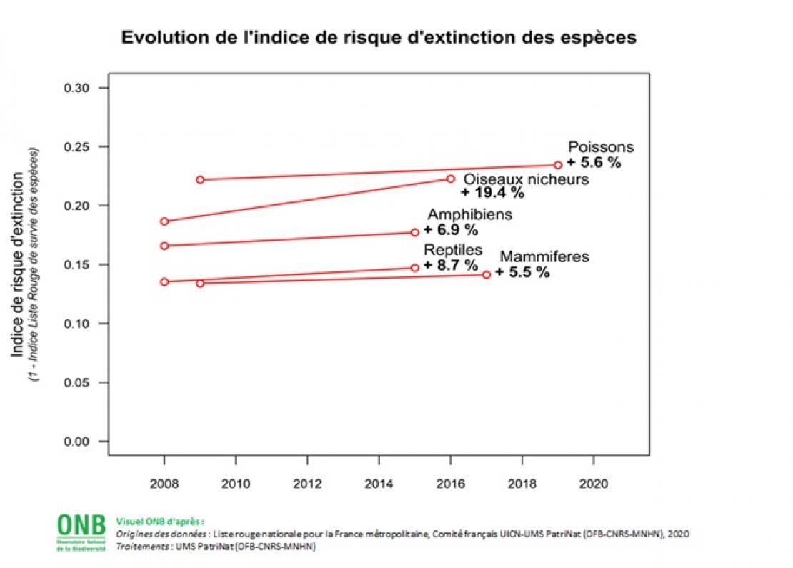 Évolution de l'indice de risque d'extinction des espèces - Données pour visuel huit