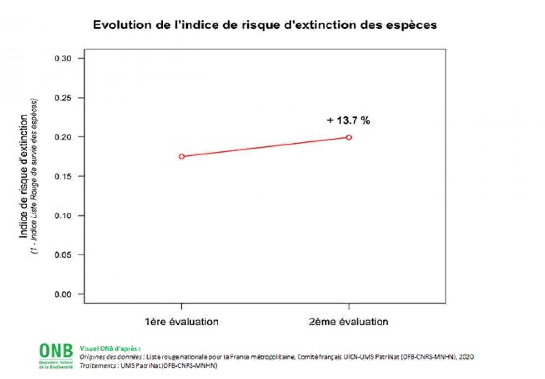 Évolution de l'indice de risque d'extinction des espèces - Données pour visuel sept
